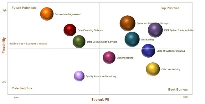 Emerging Technologies CRM Blue Print